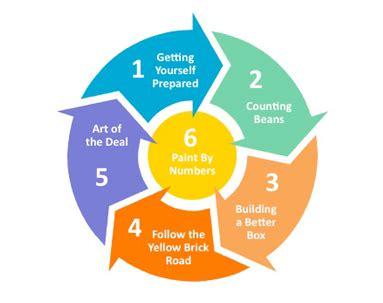 Writing a Business Plan Training Course -Mainstream