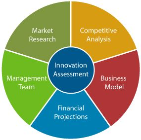 The Business Plan and Executive Summary